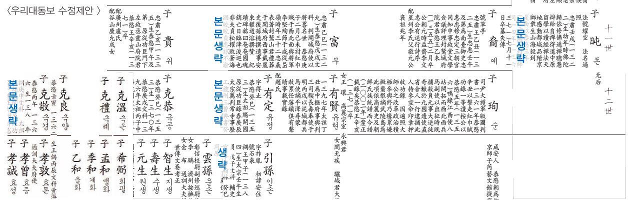 2002초당공선대족보수정제안3.JPG